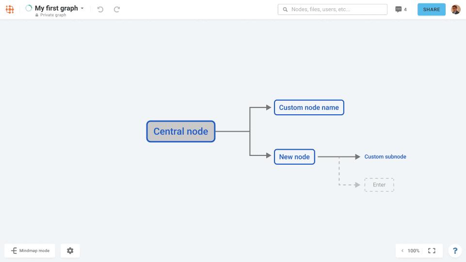 My First Mind Graph Screenshot