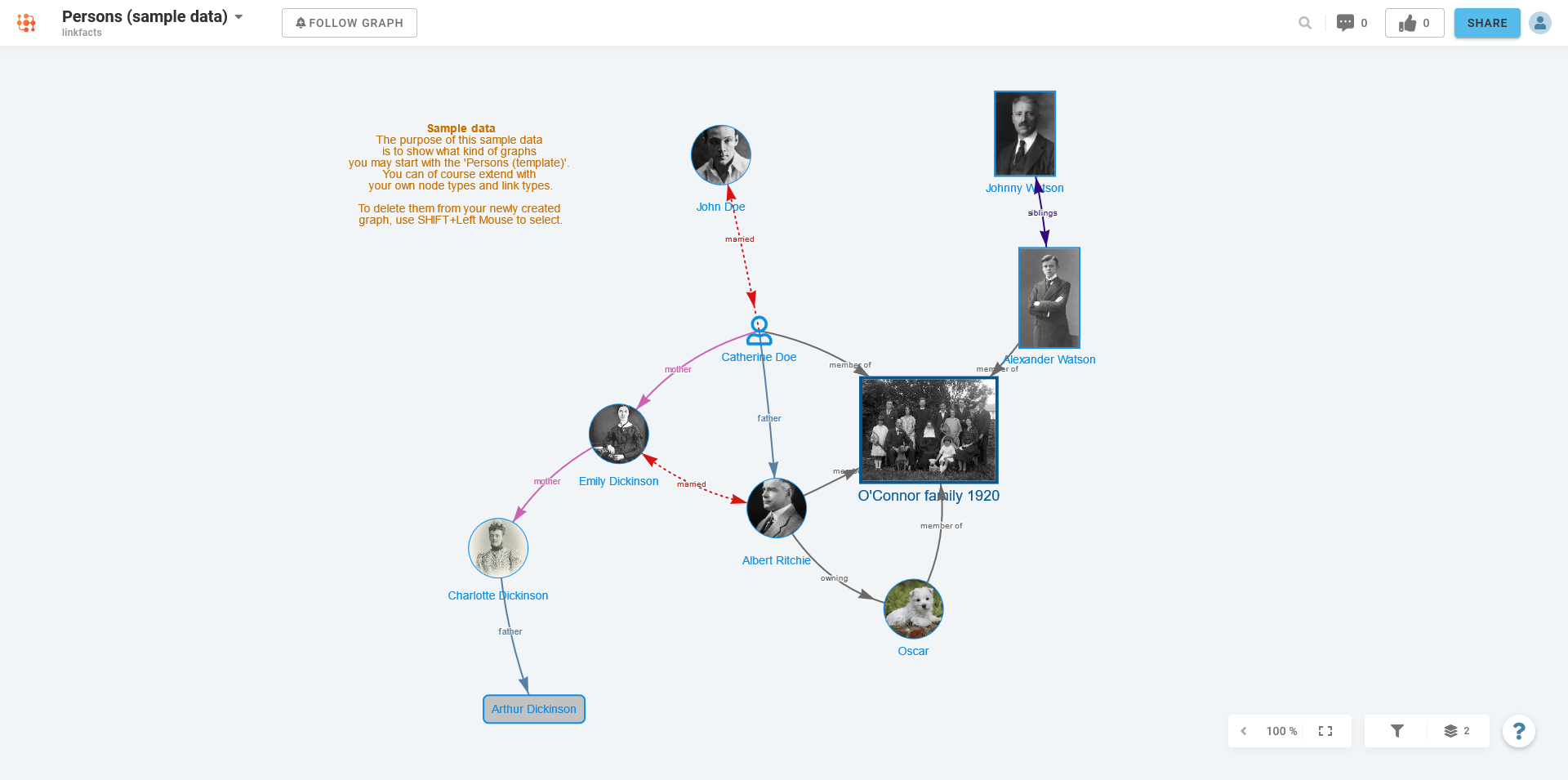 Family tree concept map